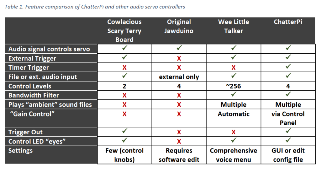 Table comparing features of Chatter Pi to other audio servo controllers